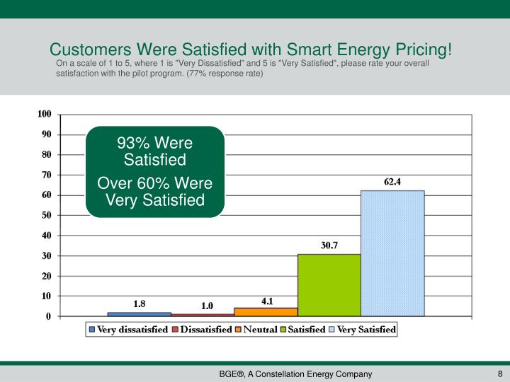 Customers Were Satisfied with Smart Energy Pricing!