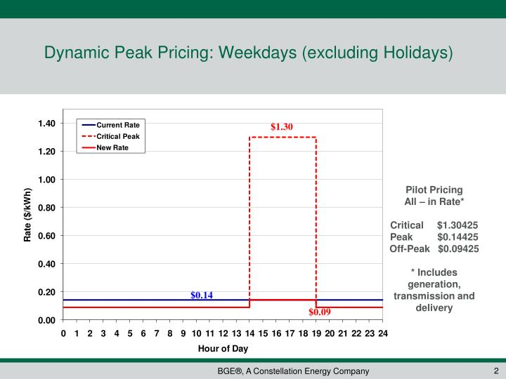 Dynamic peak pricing weekdays excluding holidays