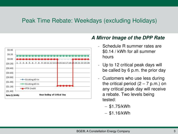 Peak Time Rebate: Weekdays (excluding Holidays)