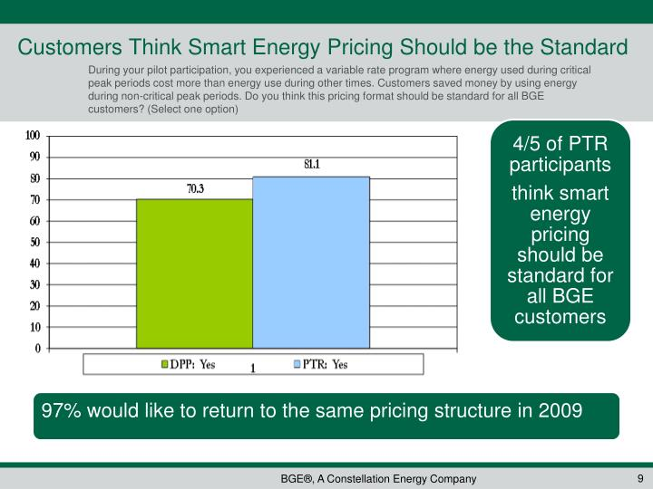 Customers Think Smart Energy Pricing Should be the Standard