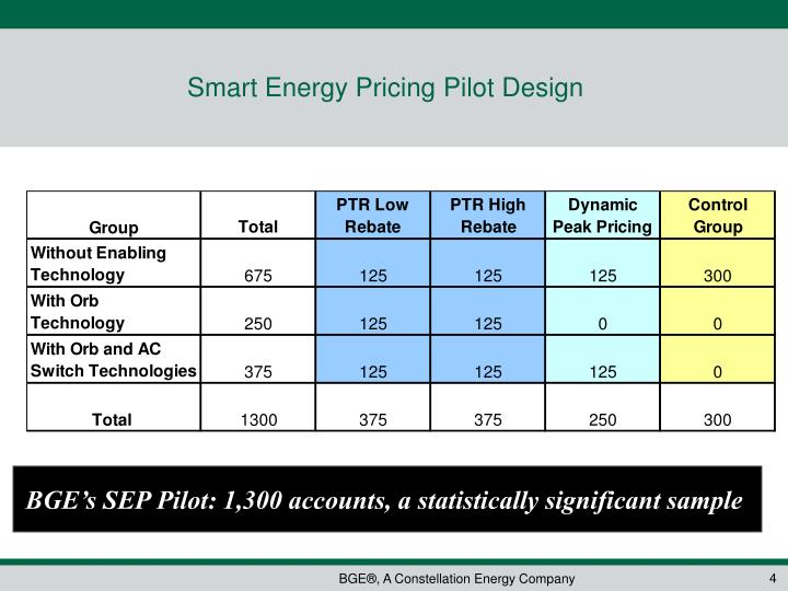 Smart Energy Pricing Pilot Design