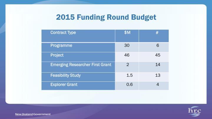 2015 Funding Round Budget