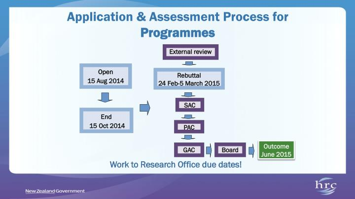 Application & Assessment Process for