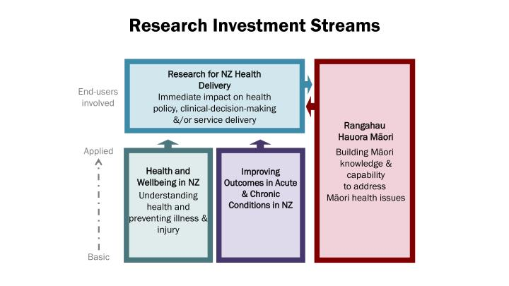 Research Investment Streams