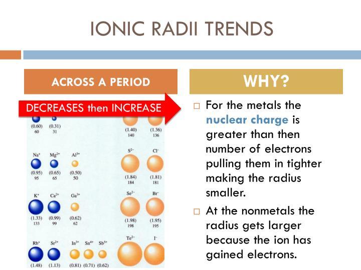 IONIC RADII TRENDS