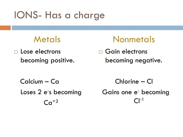 IONS- Has a charge