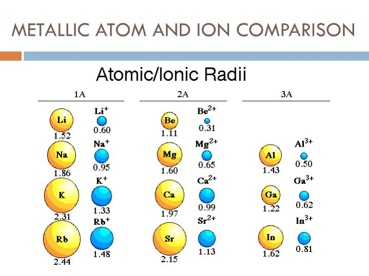METALLIC ATOM AND ION COMPARISON