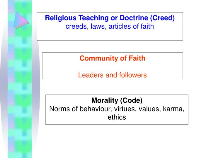 Religious Teaching or Doctrine (Creed)