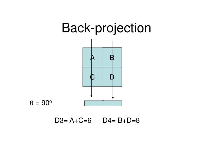Back-projection