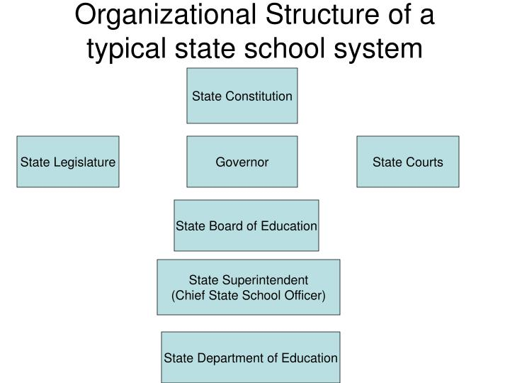Organizational structure of a typical state school system