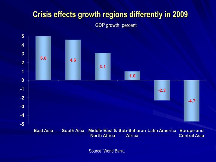 Crisis effects growth regions differently in 2009