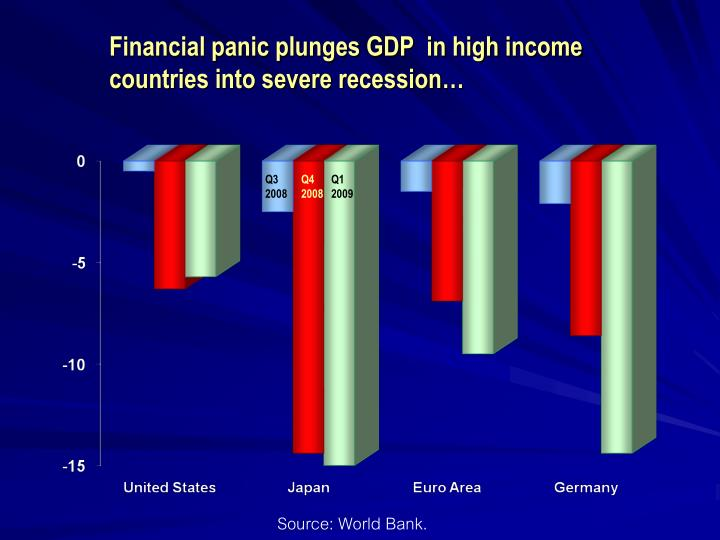 Financial panic plunges gdp in high income countries into severe recession