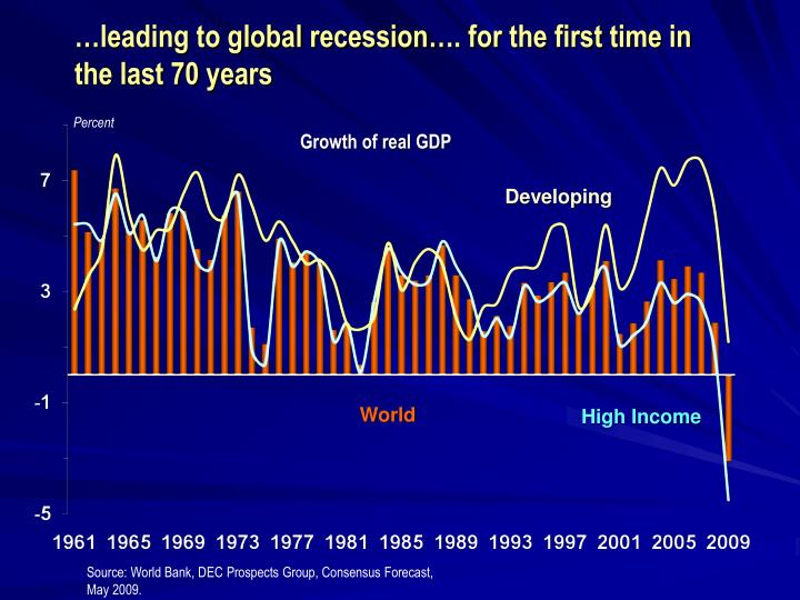 …leading to global recession…. for