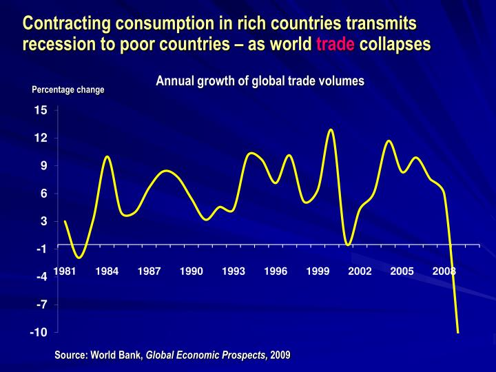 Contracting consumption in rich countries transmits recession to poor countries – as world