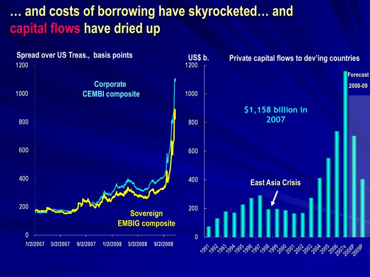 … and costs of borrowing have skyrocketed… and