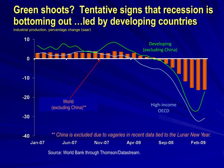 Green shoots?  Tentative signs that recession is  bottoming out …led by developing countries