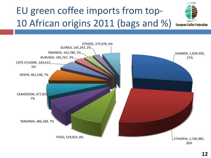 EU green coffee imports from top-10 African origins 2011 (bags and %)