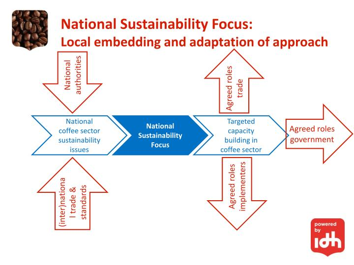 National Sustainability Focus: