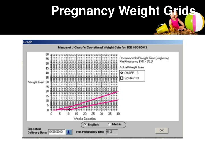 Pregnancy Weight Grids