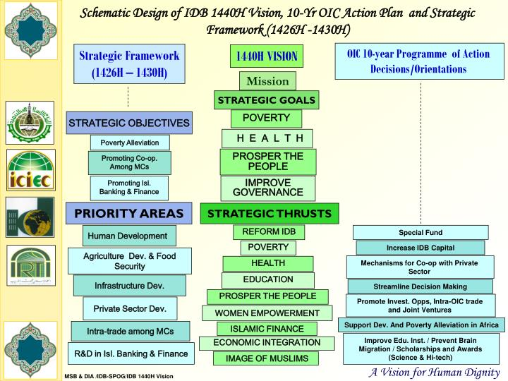 Schematic Design of IDB 1440H Vision, 10-Yr OIC Action Plan  and Strategic Framework (1426H -1430H)