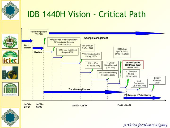 IDB 1440H Vision - Critical Path