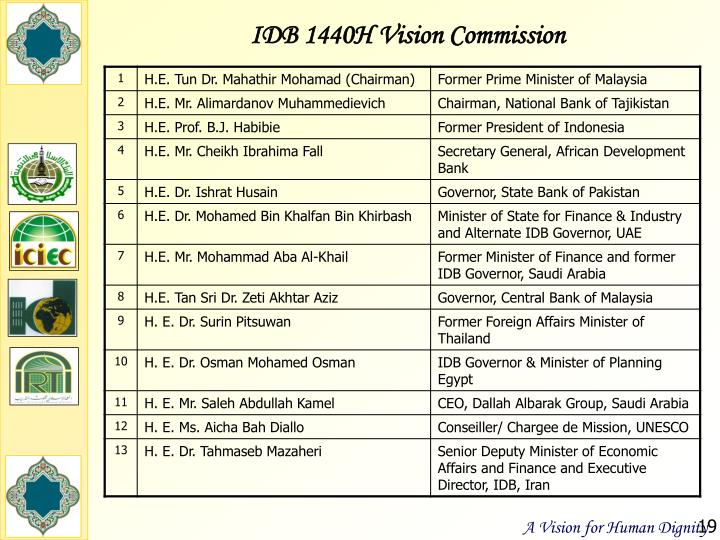IDB 1440H Vision Commission