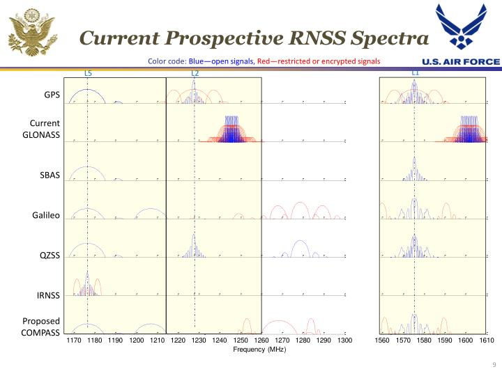 Current Prospective RNSS Spectra