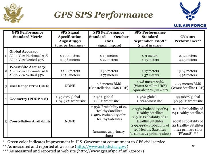 GPS SPS Performance