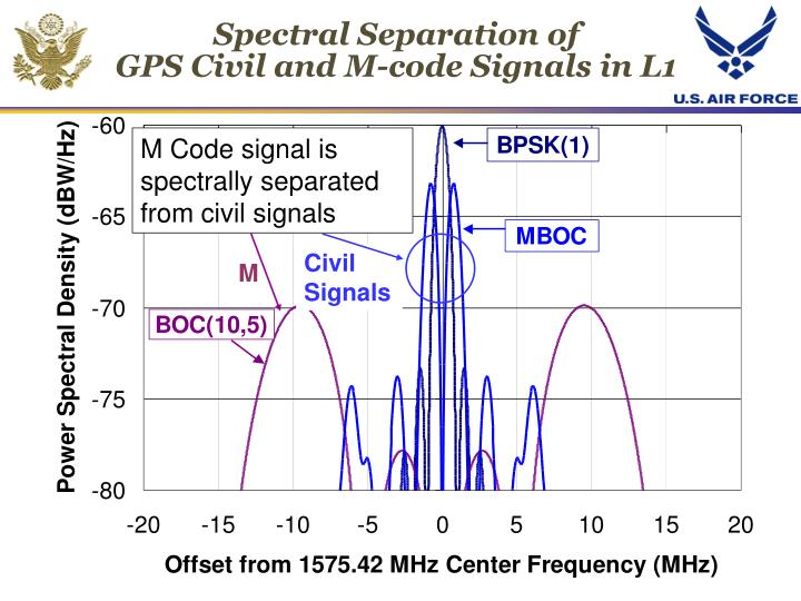M Code signal is spectrally separated from civil signals