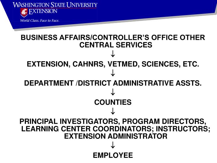BUSINESS AFFAIRS/CONTROLLER'S OFFICE OTHER CENTRAL SERVICES