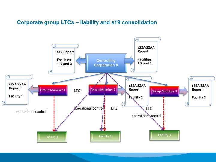 Corporate group LTCs – liability and s19 consolidation