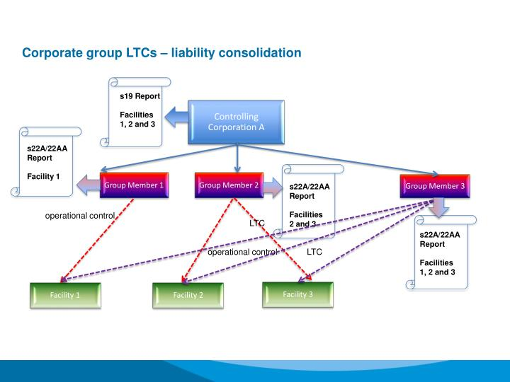 Corporate group LTCs – liability consolidation