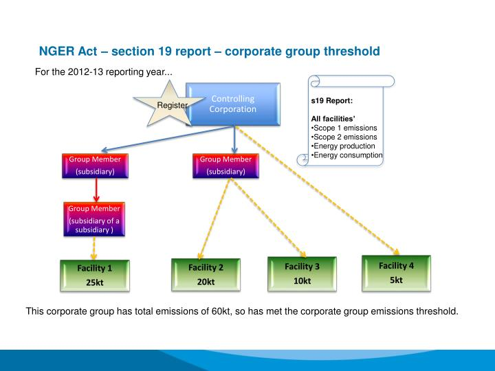 NGER Act – section 19 report – corporate group threshold