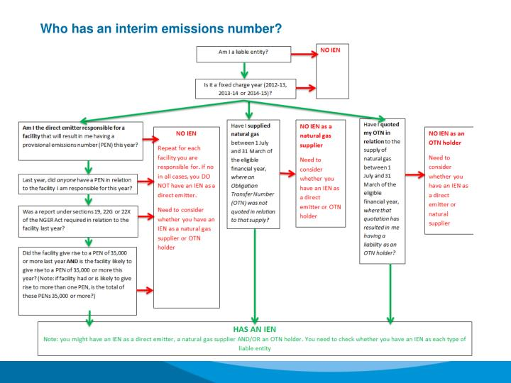 Who has an interim emissions number?