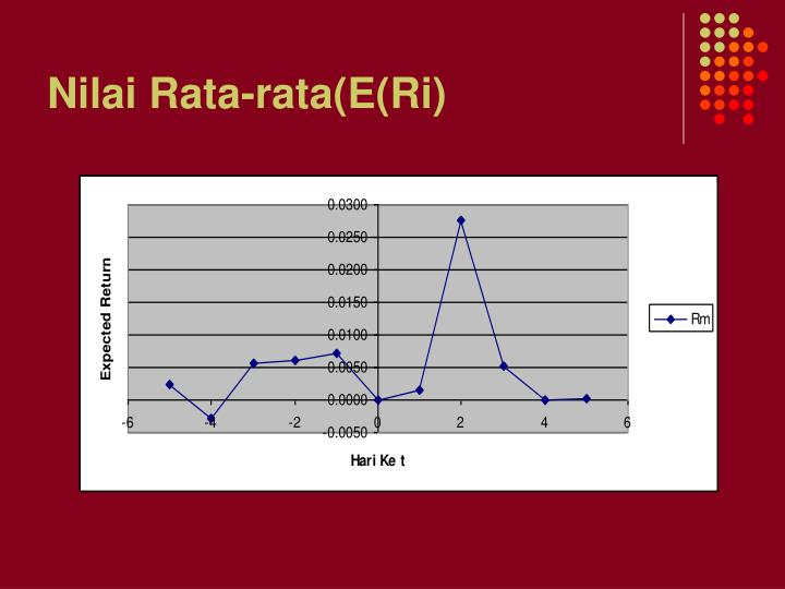 Nilai Rata-rata(E(Ri)