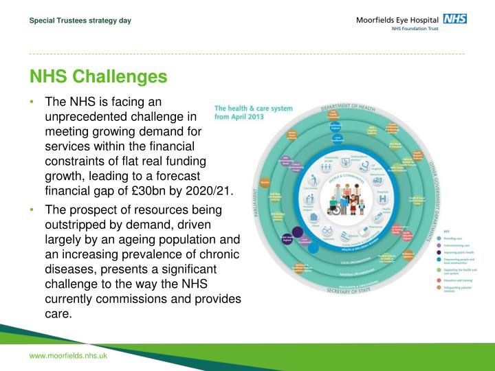 Nhs challenges