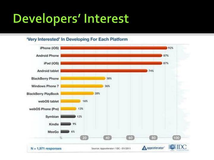 Developers' Interest