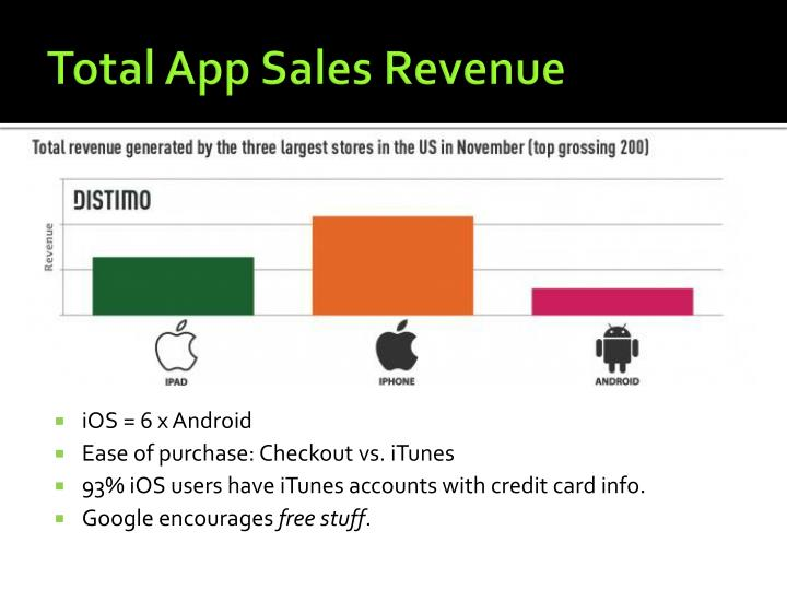 Total App Sales Revenue