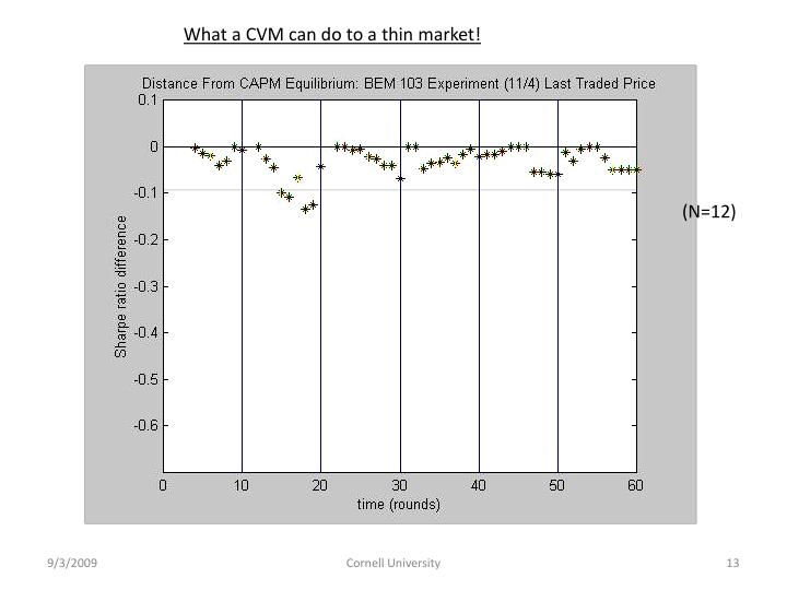 What a CVM can do to a thin market!