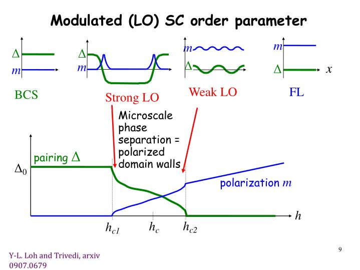 Modulated (LO) SC order parameter