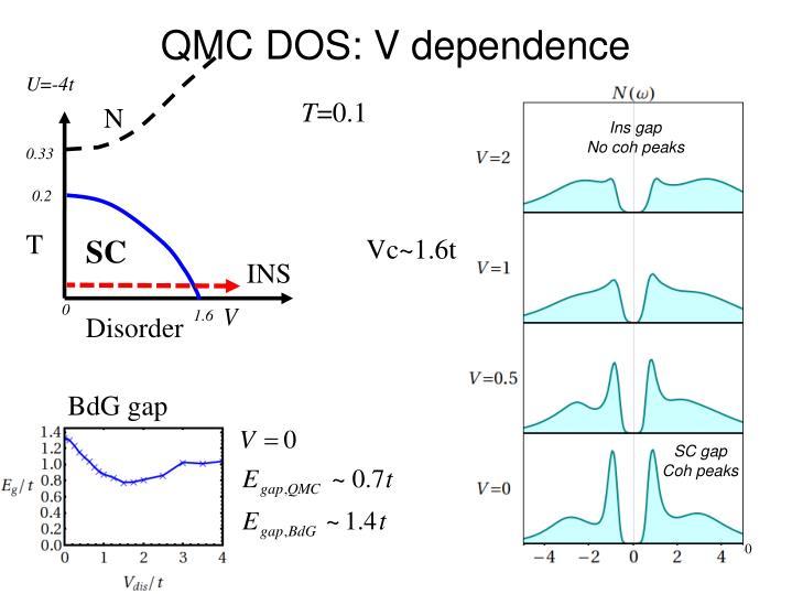 QMC DOS: V dependence