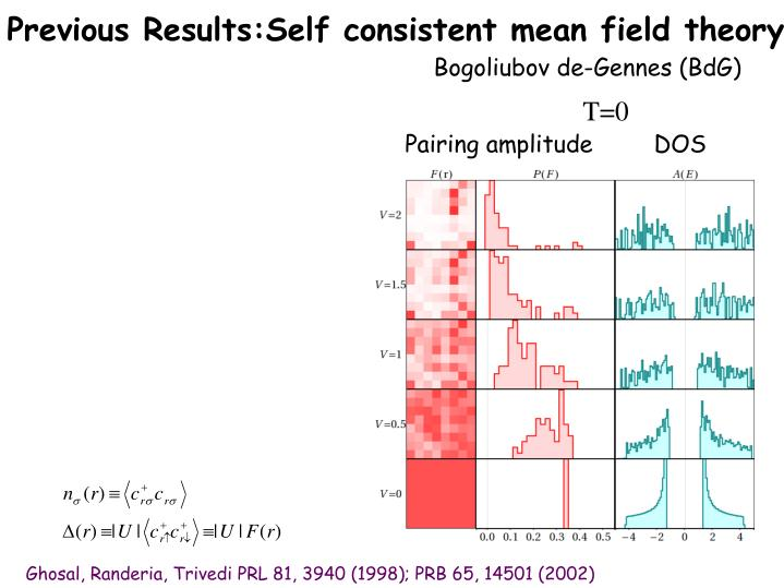 Previous Results:Self consistent mean field theory