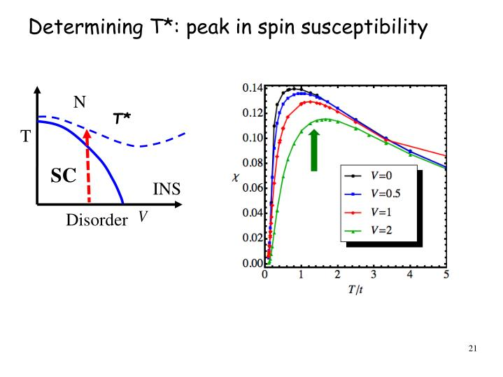 Determining T*: peak in spin susceptibility