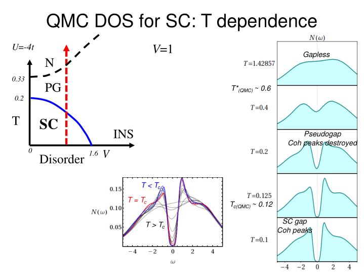 QMC DOS for SC: T dependence