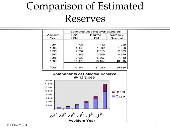 Comparison of Estimated Reserves