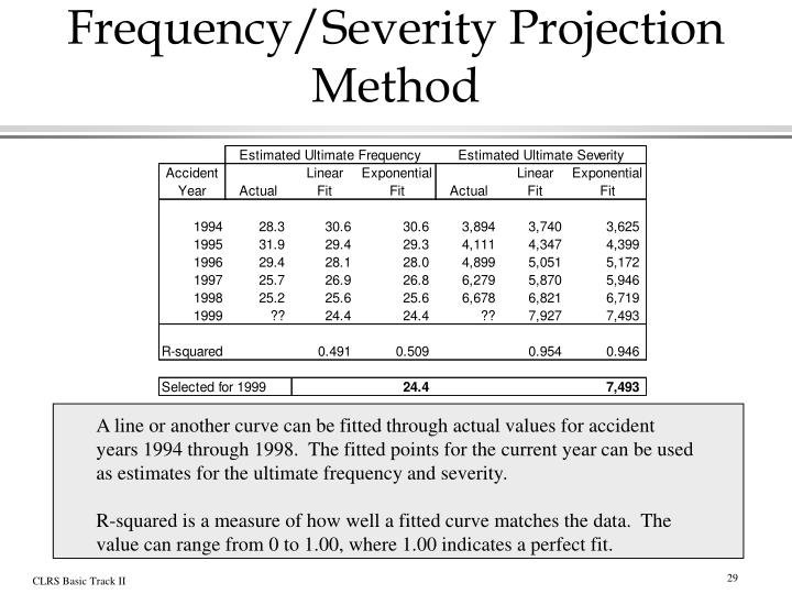 Frequency/Severity Projection Method