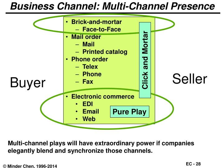 Business Channel: Multi-Channel Presence