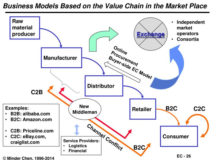 Business Models Based on the Value Chain in the Market Place