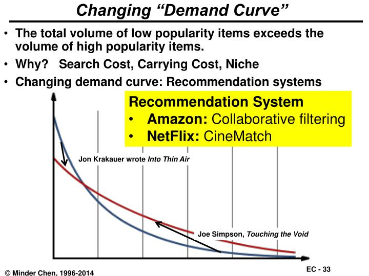 "Changing ""Demand Curve"""