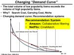 changing demand curve